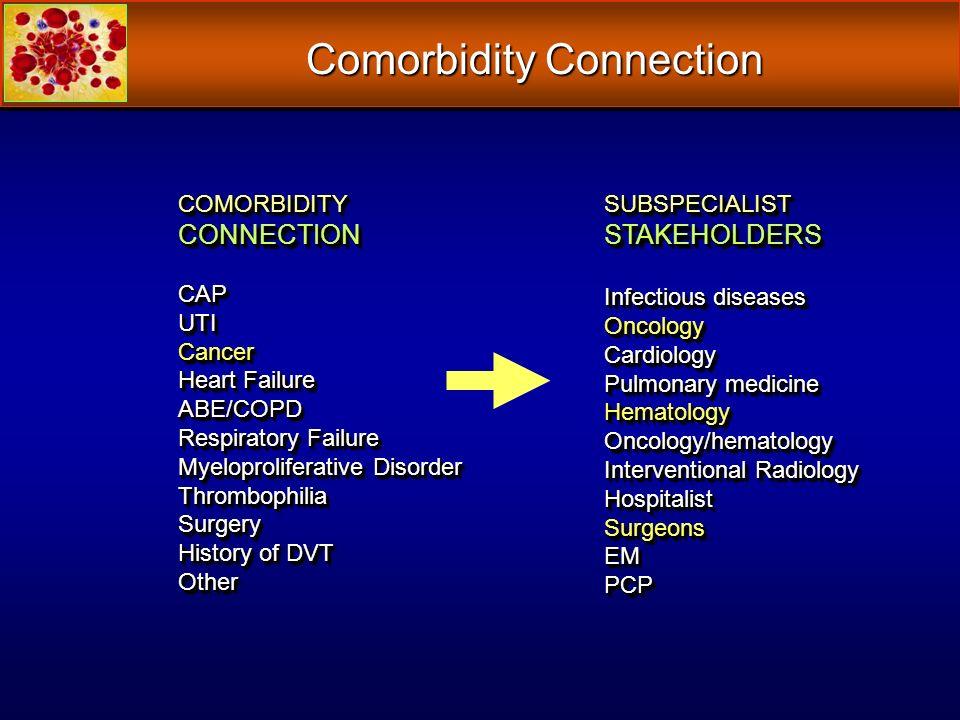 Comorbidity Connection