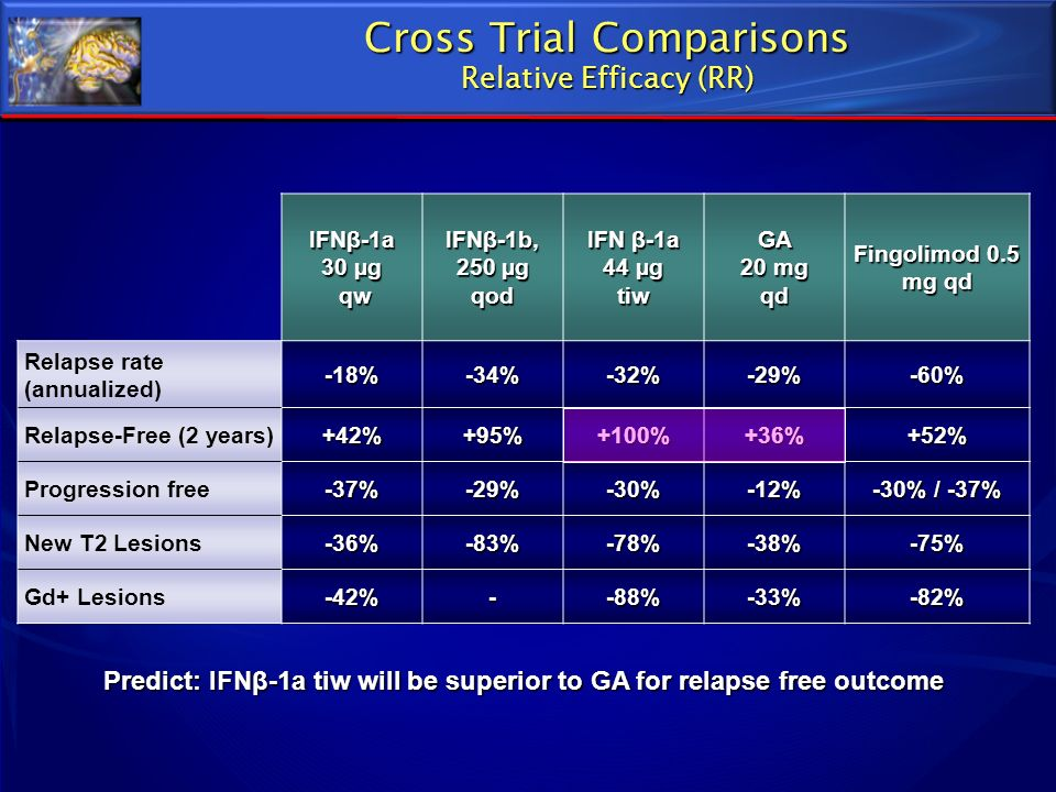 Cross Trial Comparisons Relative Efficacy (RR)