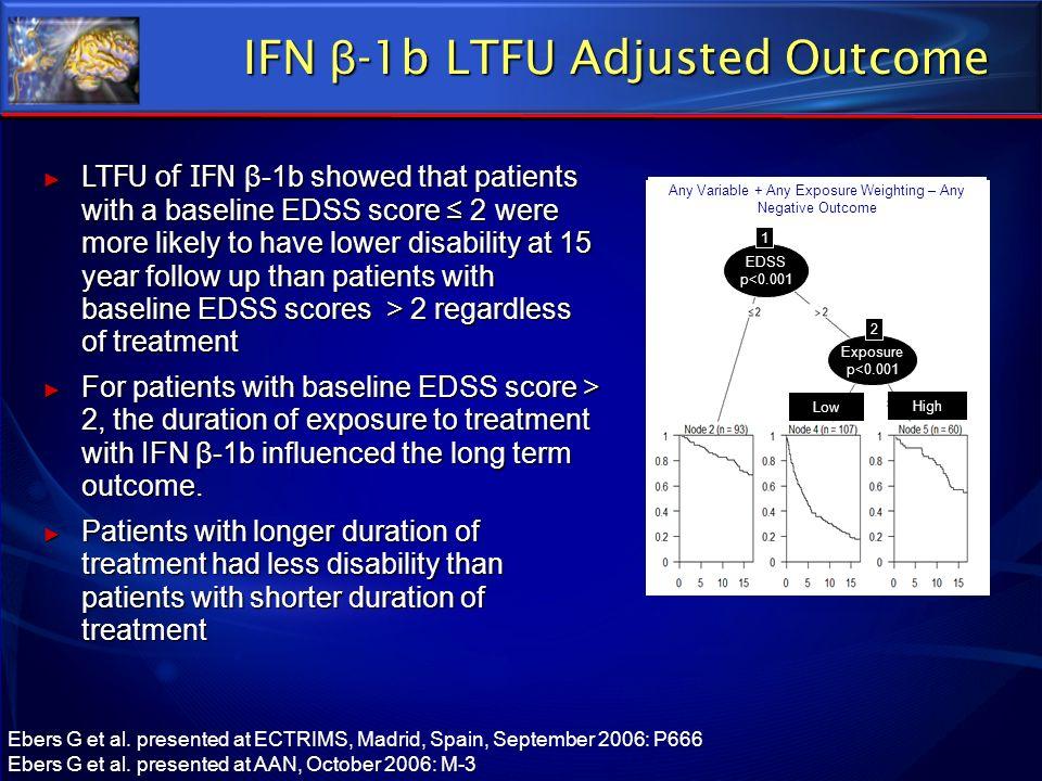 IFN β-1b LTFU Adjusted Outcome