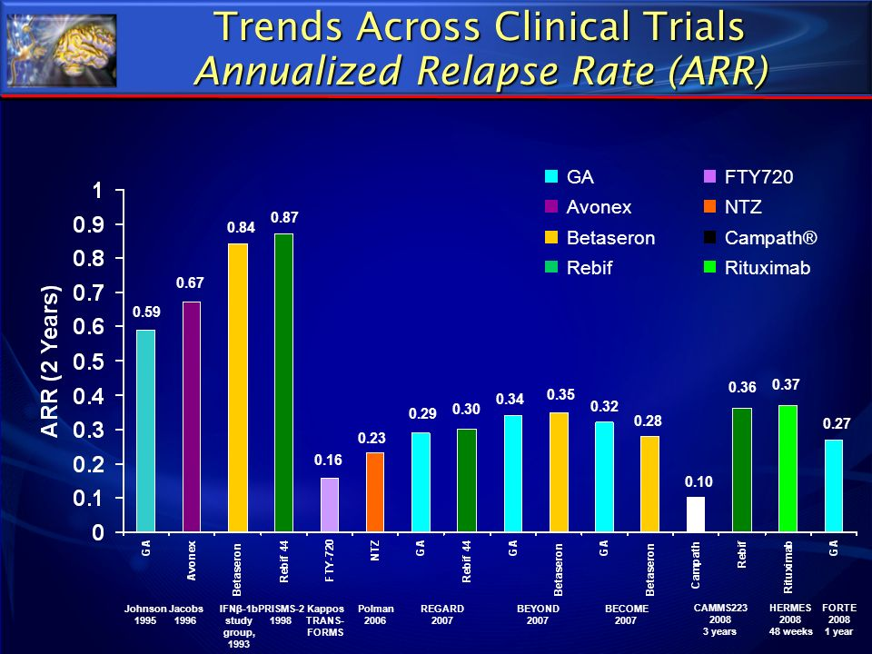 Trends Across Clinical Trials Annualized Relapse Rate (ARR)