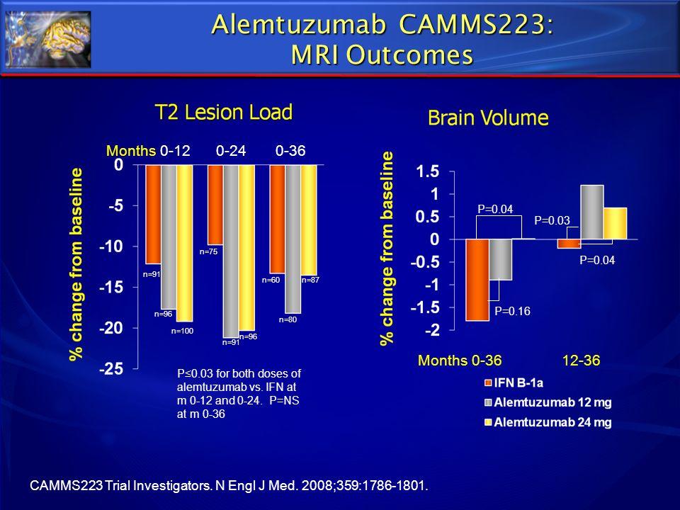Alemtuzumab CAMMS223: MRI Outcomes