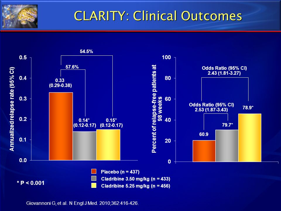 CLARITY: Clinical Outcomes