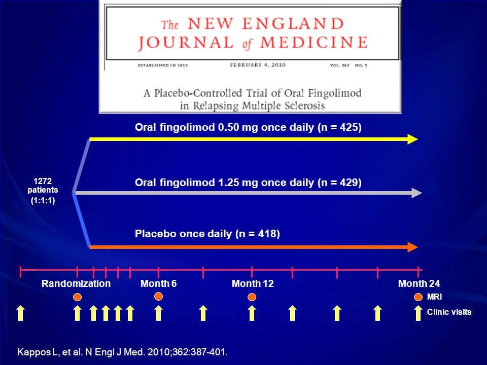 Oral fingolimod 0.50 mg once daily (n = 425)