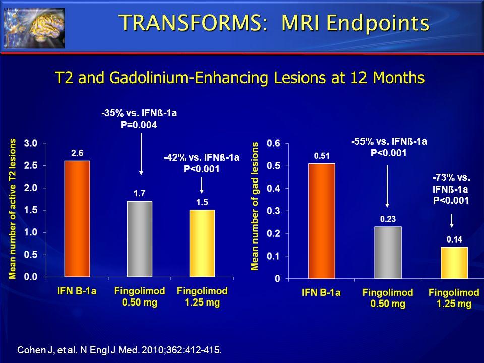 TRANSFORMS: MRI Endpoints