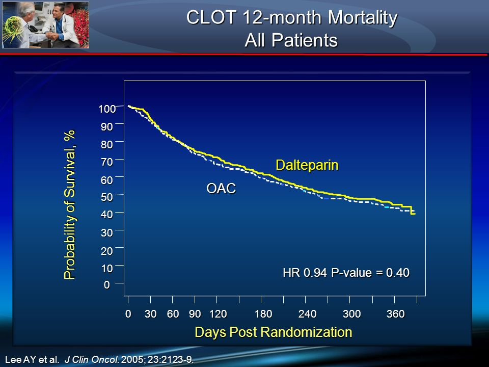 CLOT 12-month Mortality All Patients Dalteparin