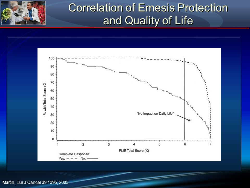 Correlation of Emesis Protection and Quality of Life
