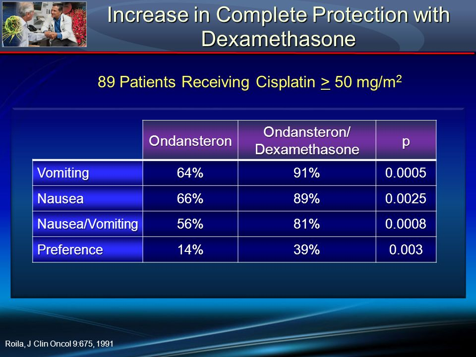 Increase in Complete Protection with Dexamethasone