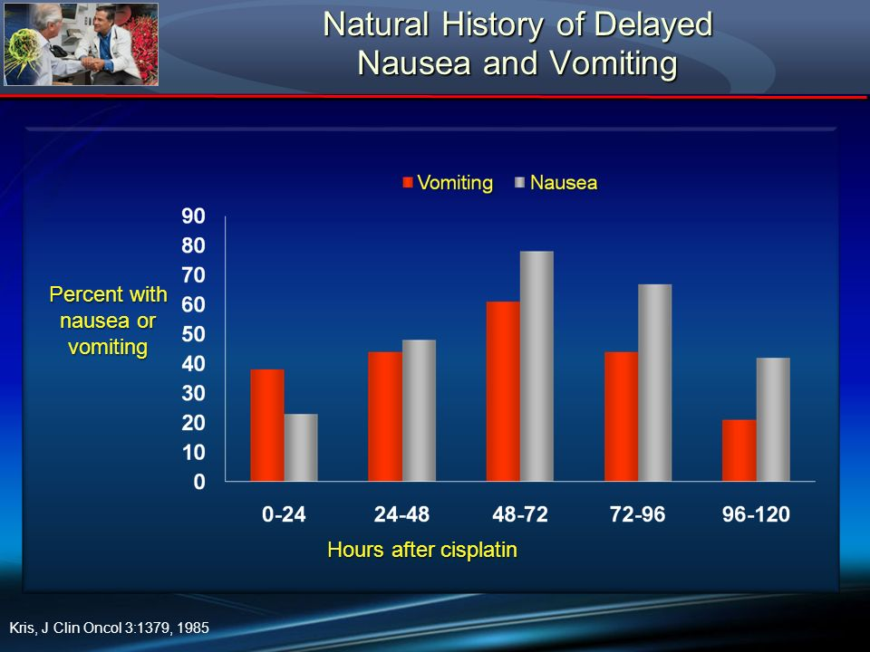 Natural History of Delayed Nausea and Vomiting
