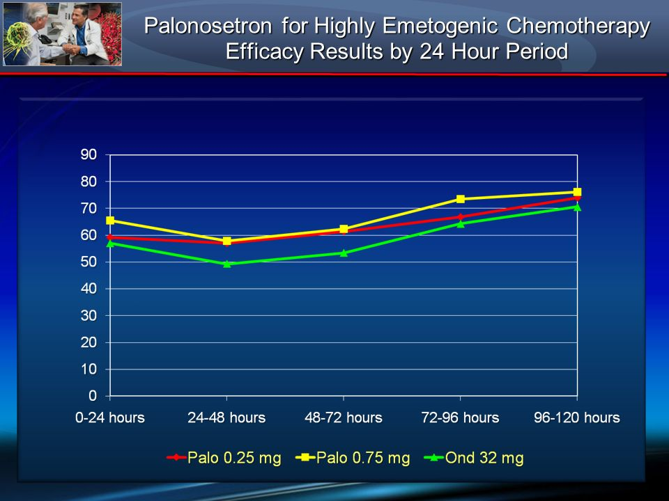 Palonosetron for Highly Emetogenic Chemotherapy Efficacy Results by 24 Hour Period