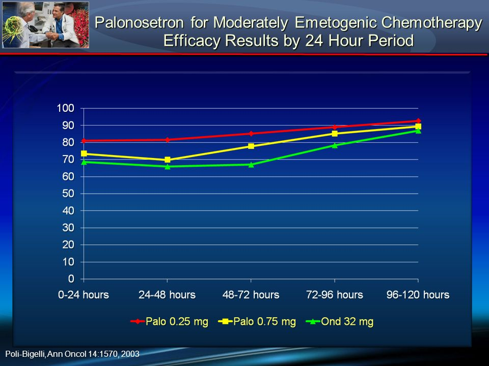 Palonosetron for Moderately Emetogenic Chemotherapy Efficacy Results by 24 Hour Period