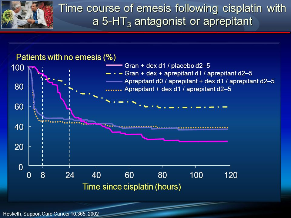 Time course of emesis following cisplatin with a 5-HT3 antagonist or aprepitant