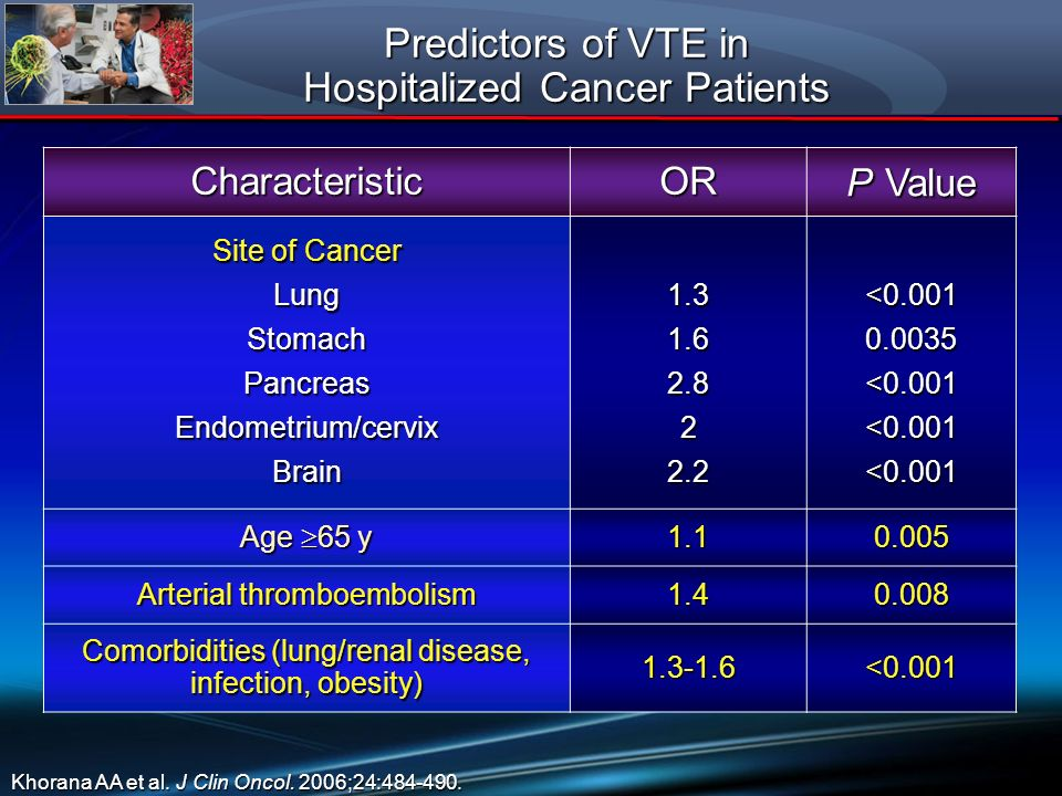 Predictors of VTE in Hospitalized Cancer Patients