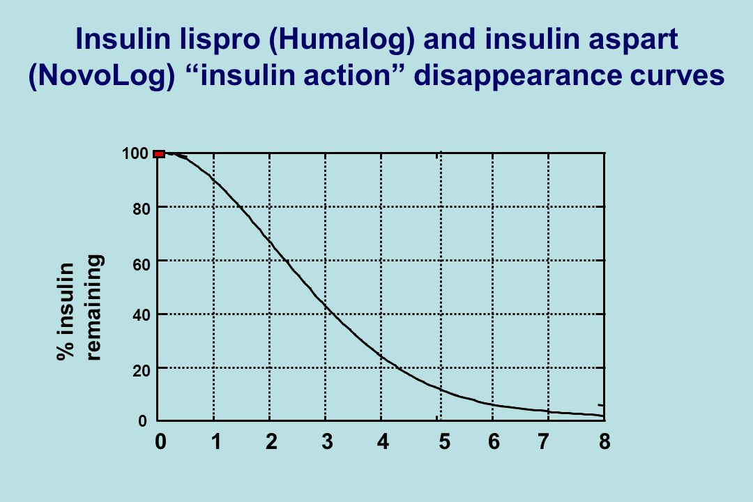 Insulin lispro (Humalog) and insulin aspart (NovoLog) insulin action disappearance curves