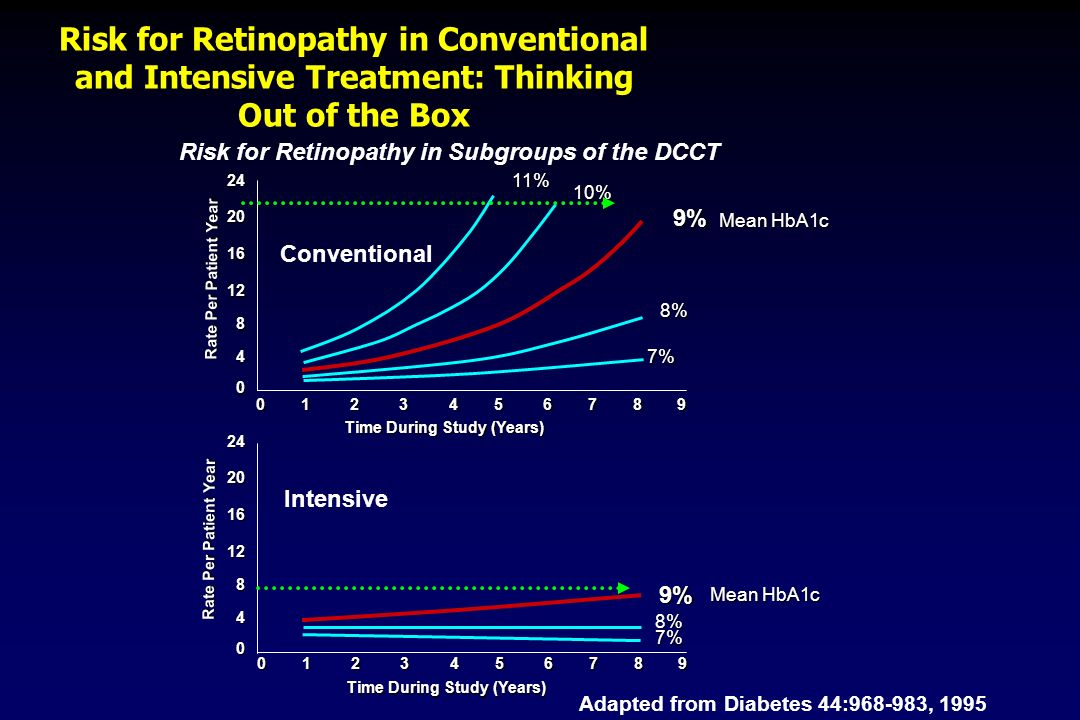 Risk for Retinopathy in Conventional and Intensive Treatment: Thinking Out of the Box