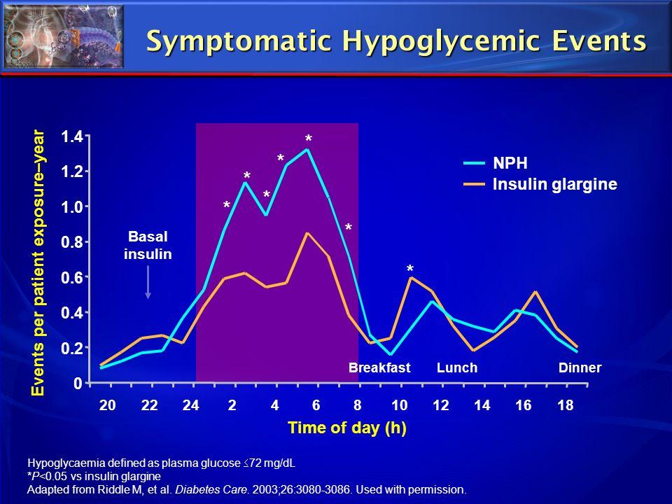 Symptomatic Hypoglycemic Events