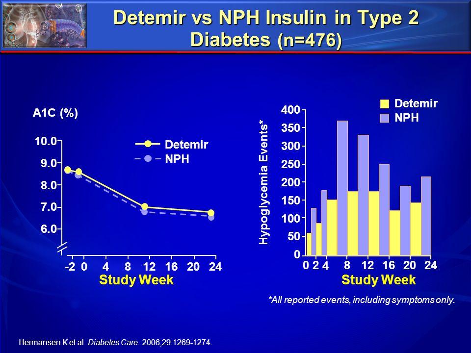 Detemir vs NPH Insulin in Type 2 Diabetes (n=476)