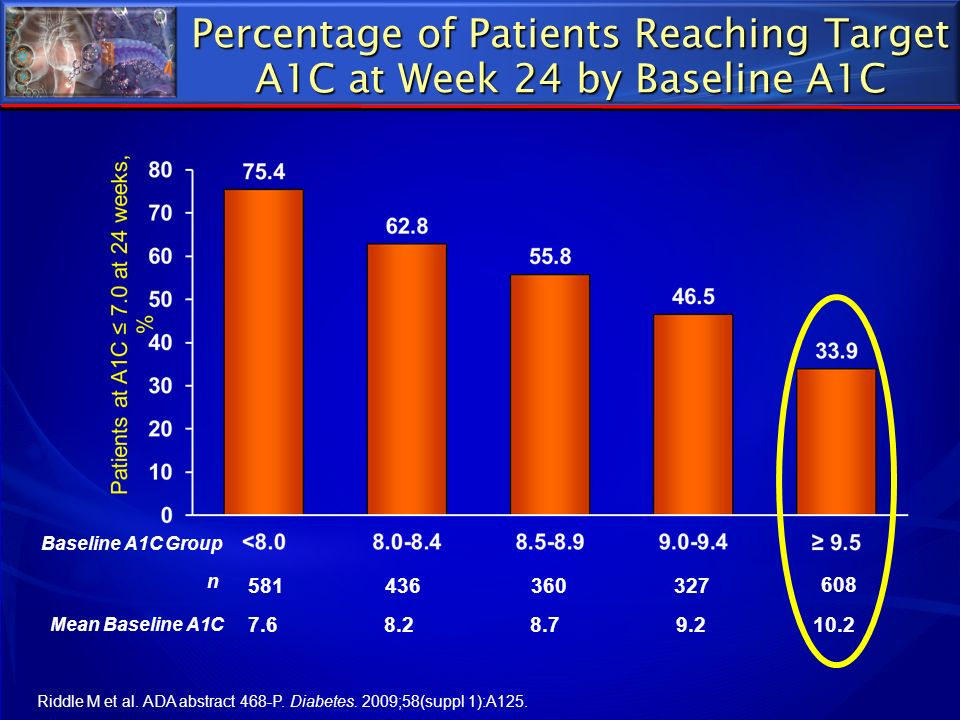 Percentage of Patients Reaching Target A1C at Week 24 by Baseline A1C