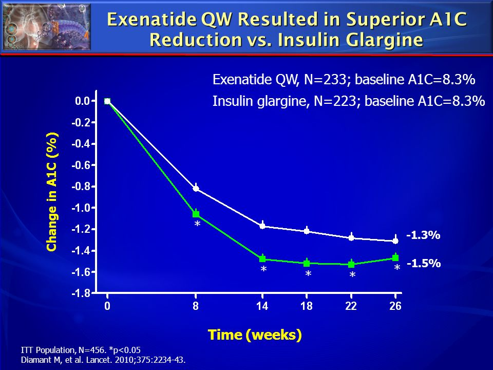 Exenatide QW Resulted in Superior A1C Reduction vs. Insulin Glargine