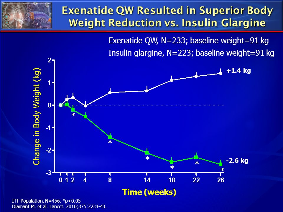 Exenatide QW Resulted in Superior Body Weight Reduction vs