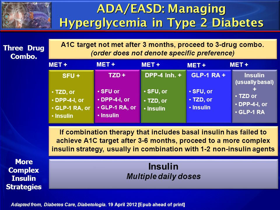 ADA/EASD: Managing Hyperglycemia in Type 2 Diabetes