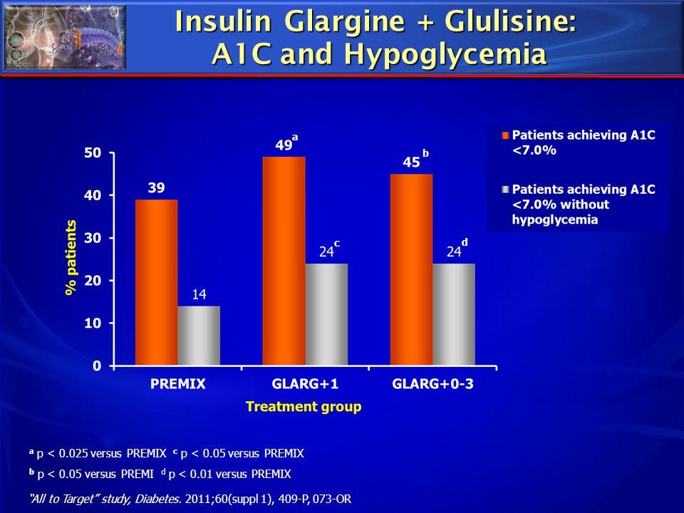 Insulin Glargine + Glulisine: A1C and Hypoglycemia