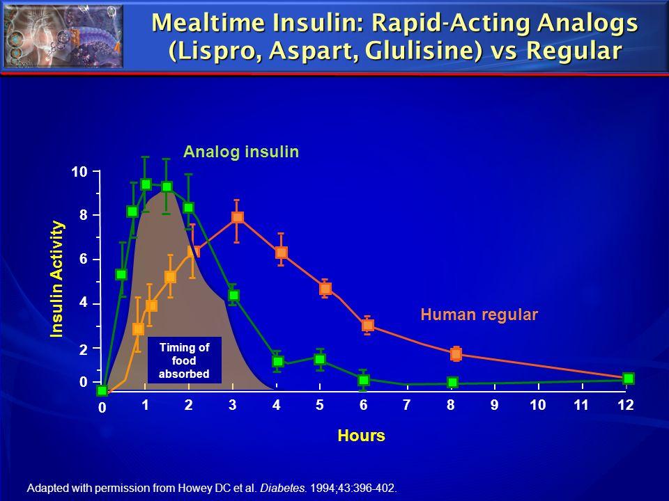 Mealtime Insulin: Rapid-Acting Analogs (Lispro, Aspart, Glulisine) vs Regular
