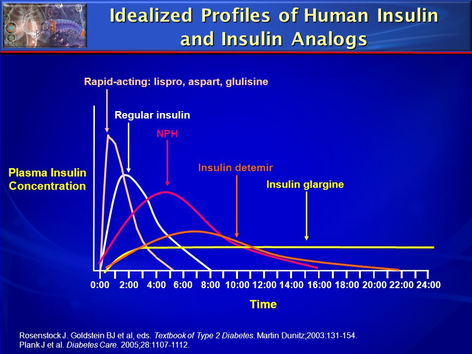 Idealized Profiles of Human Insulin and Insulin Analogs