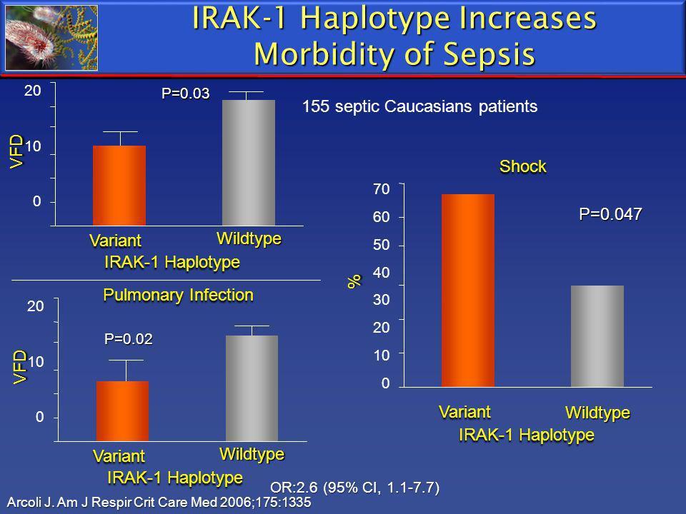 IRAK-1 Haplotype Increases