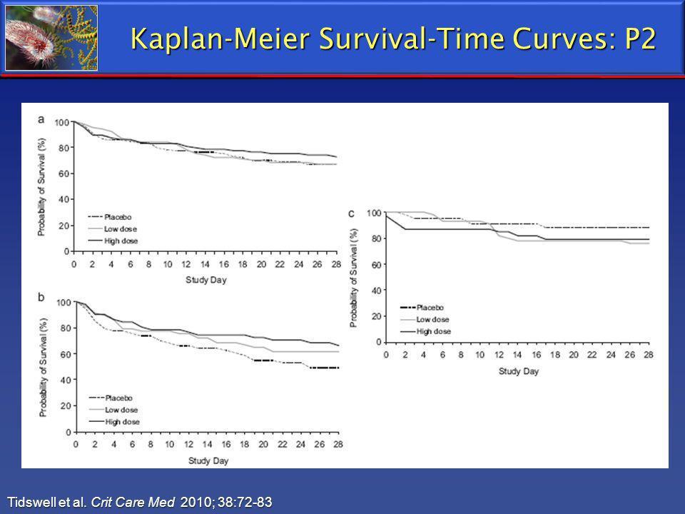 Kaplan-Meier Survival-Time Curves: P2