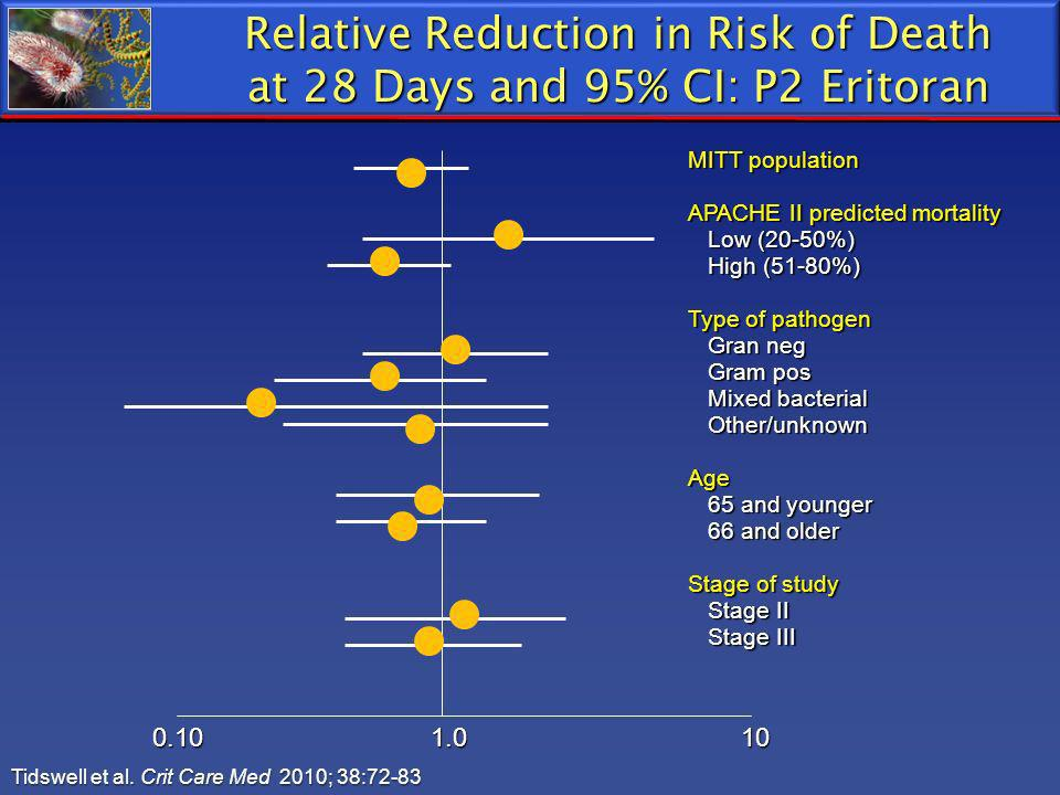 Relative Reduction in Risk of Death at 28 Days and 95% CI: P2 Eritoran
