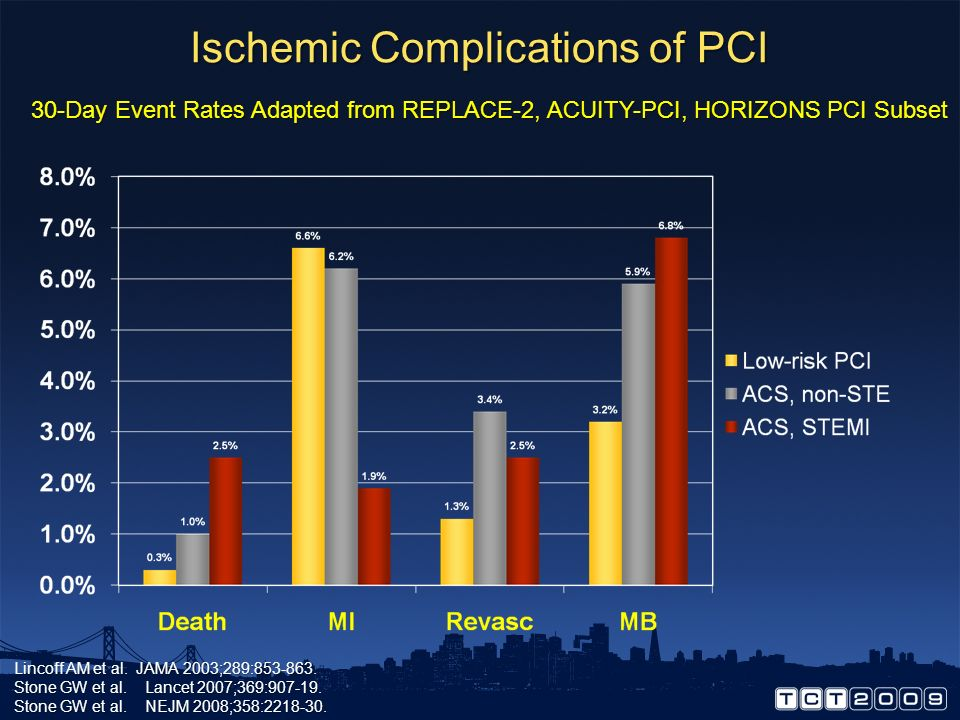 Ischemic Complications of PCI