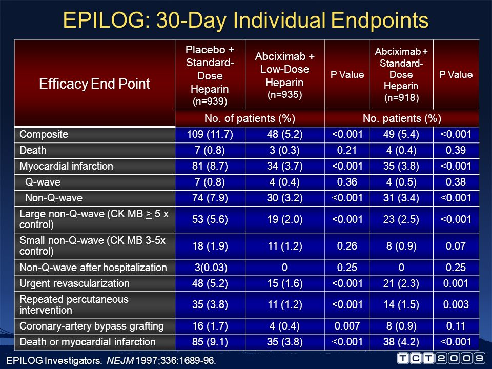 EPILOG: 30-Day Individual Endpoints
