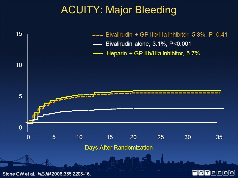 ACUITY: Major Bleeding