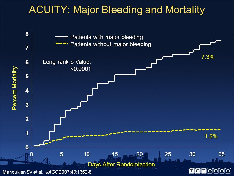 ACUITY: Major Bleeding and Mortality