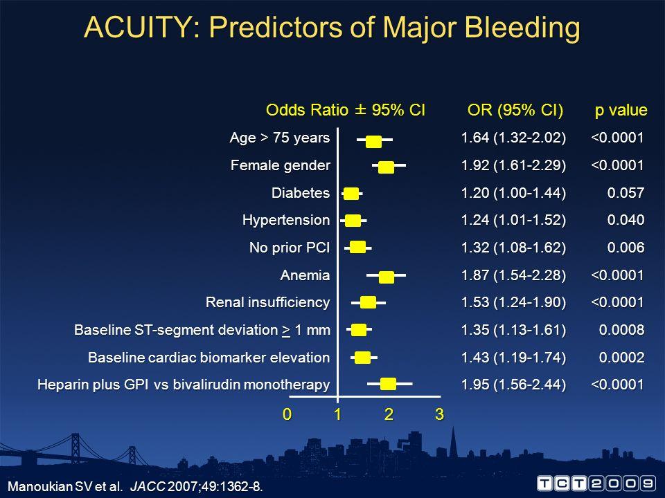 ACUITY: Predictors of Major Bleeding