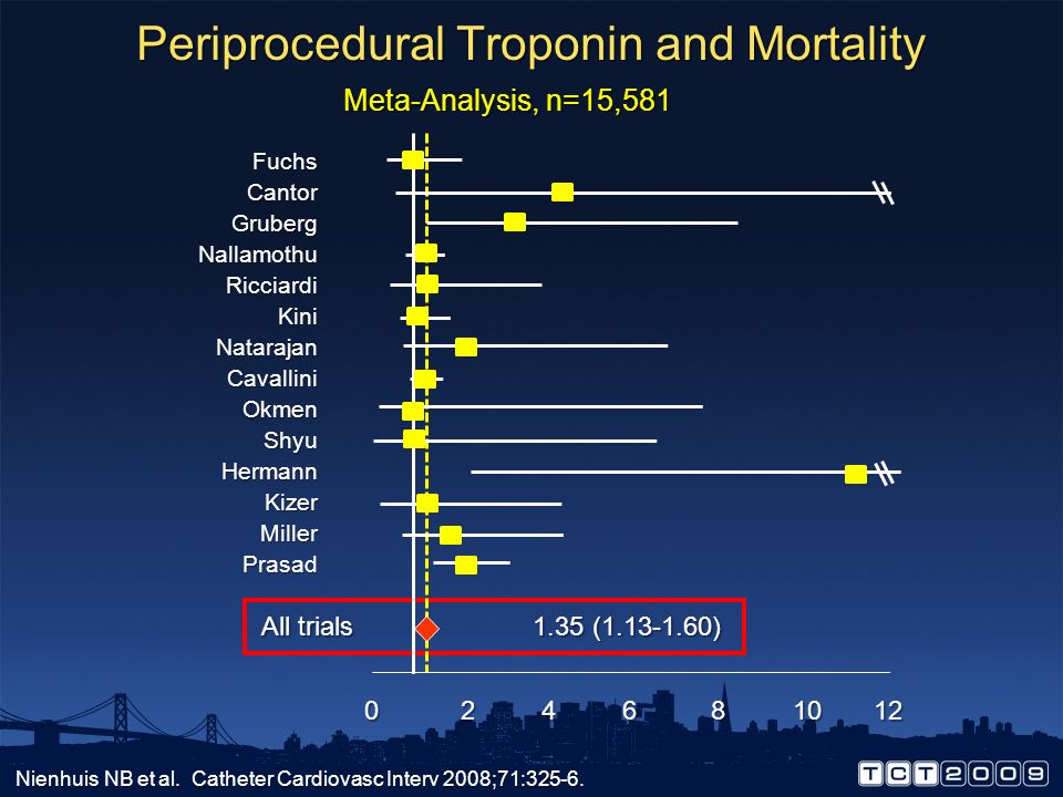 Periprocedural Troponin and Mortality