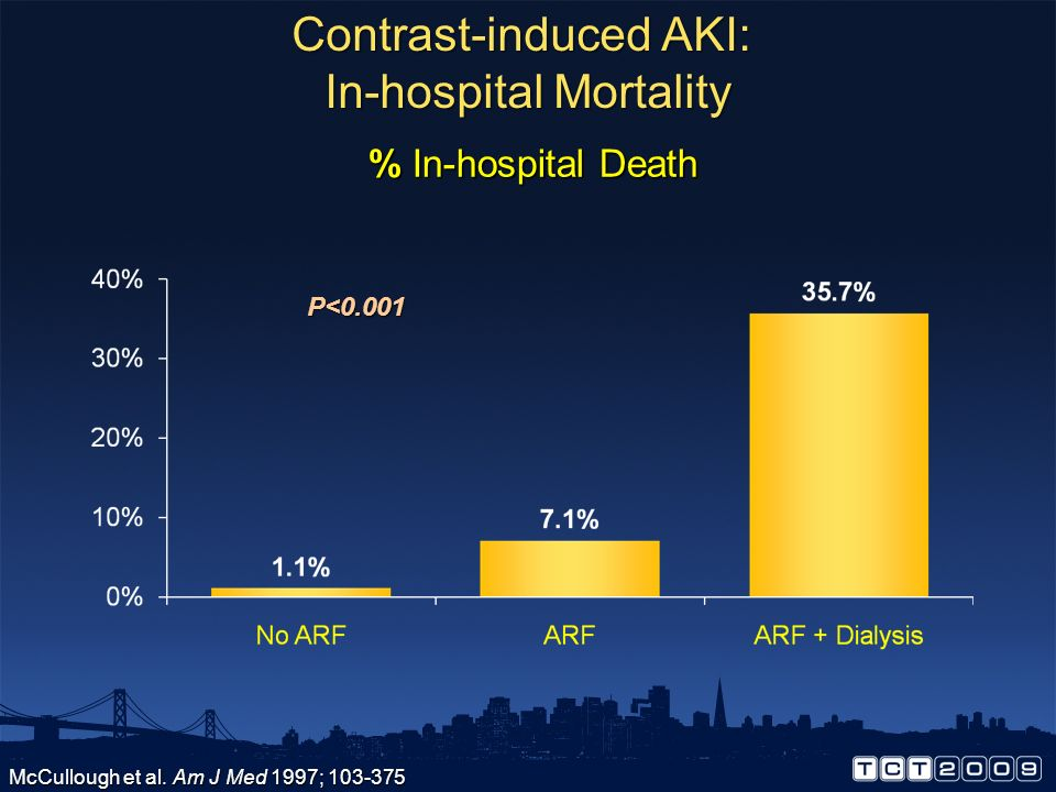 Contrast-induced AKI: In-hospital Mortality