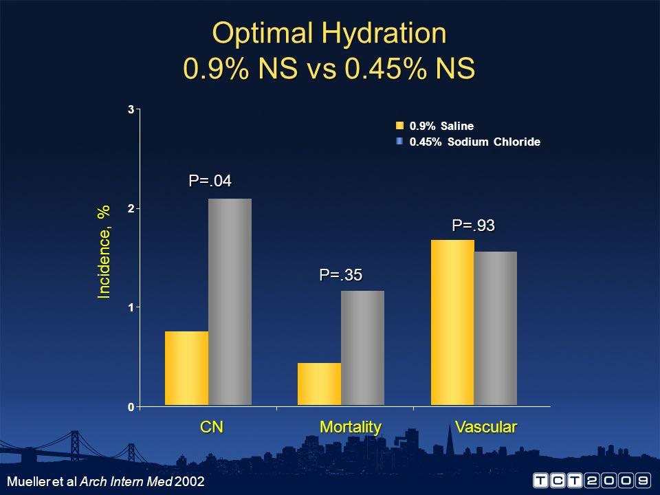 Optimal Hydration 0.9% NS vs 0.45% NS