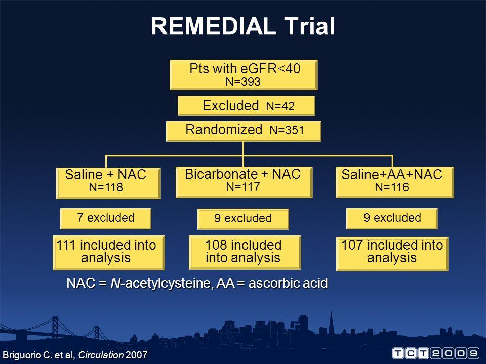 REMEDIAL Trial Pts with eGFR<40 N=393 Excluded N=42