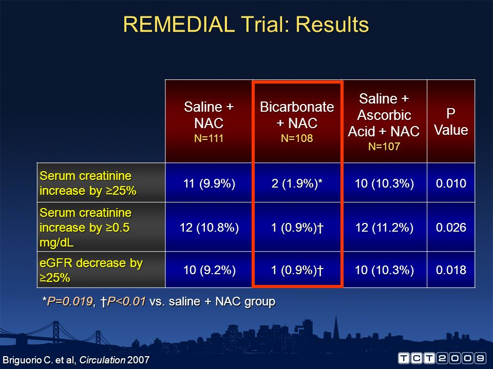 REMEDIAL Trial: Results