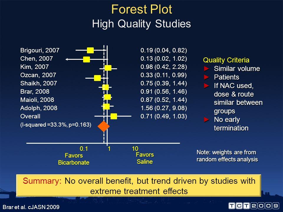 Forest Plot High Quality Studies