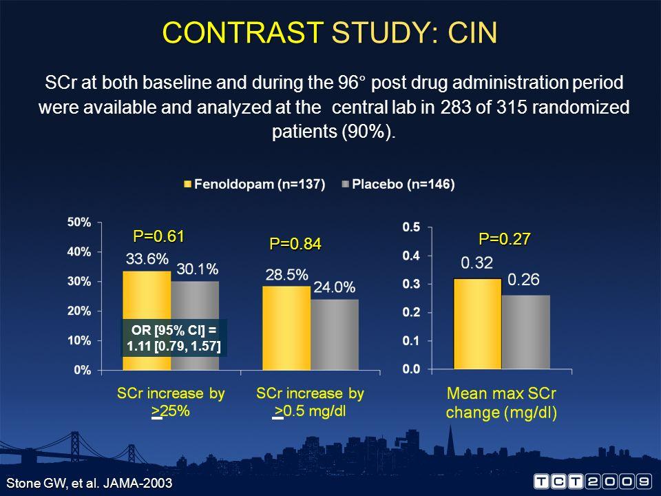CONTRAST STUDY: CIN