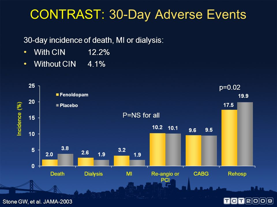 CONTRAST: 30-Day Adverse Events