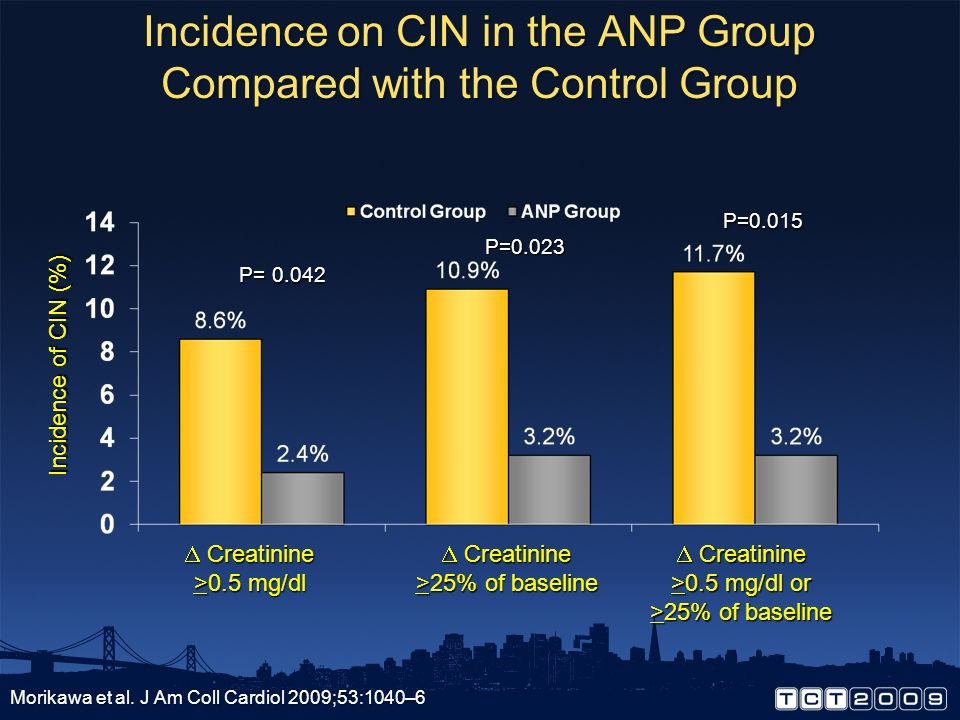Incidence on CIN in the ANP Group Compared with the Control Group