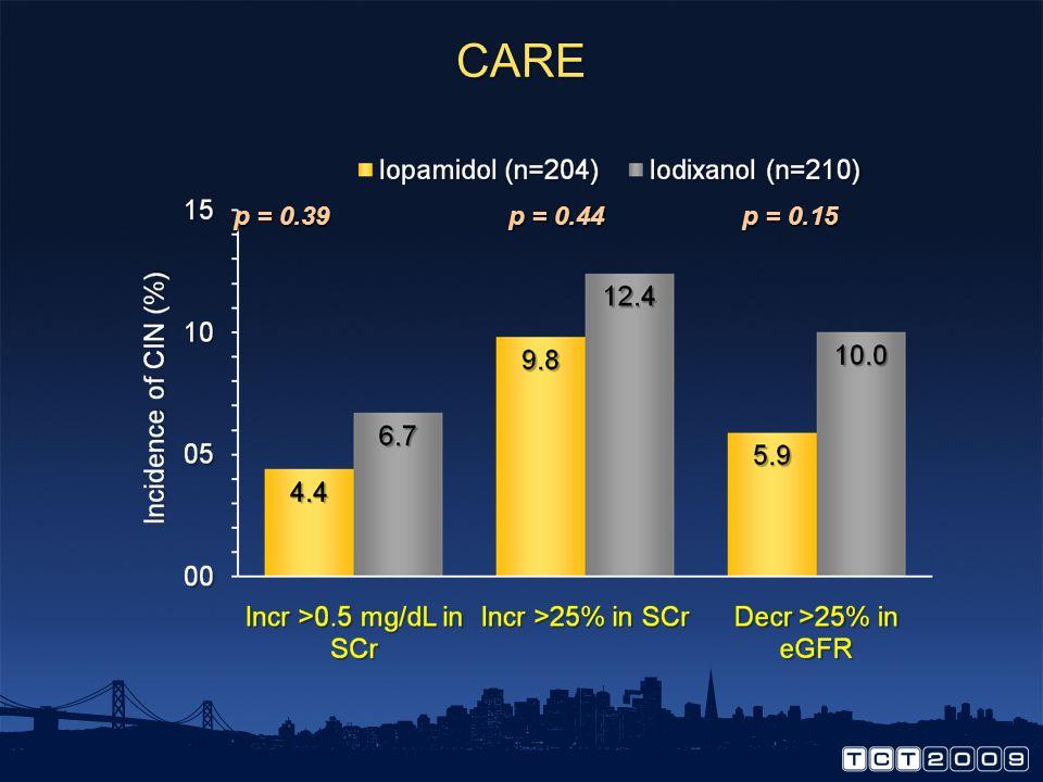 CARE p = 0.39 p = 0.44 p = 0.15