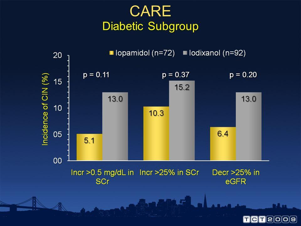 CARE Diabetic Subgroup p = 0.11 p = 0.37 p = 0.20