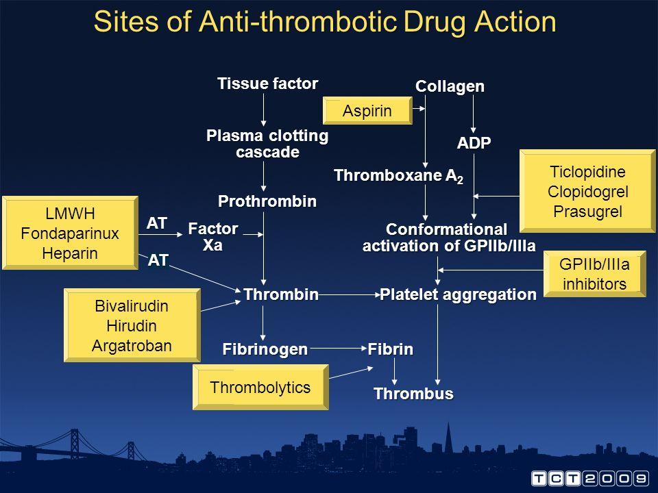 Sites of Anti-thrombotic Drug Action
