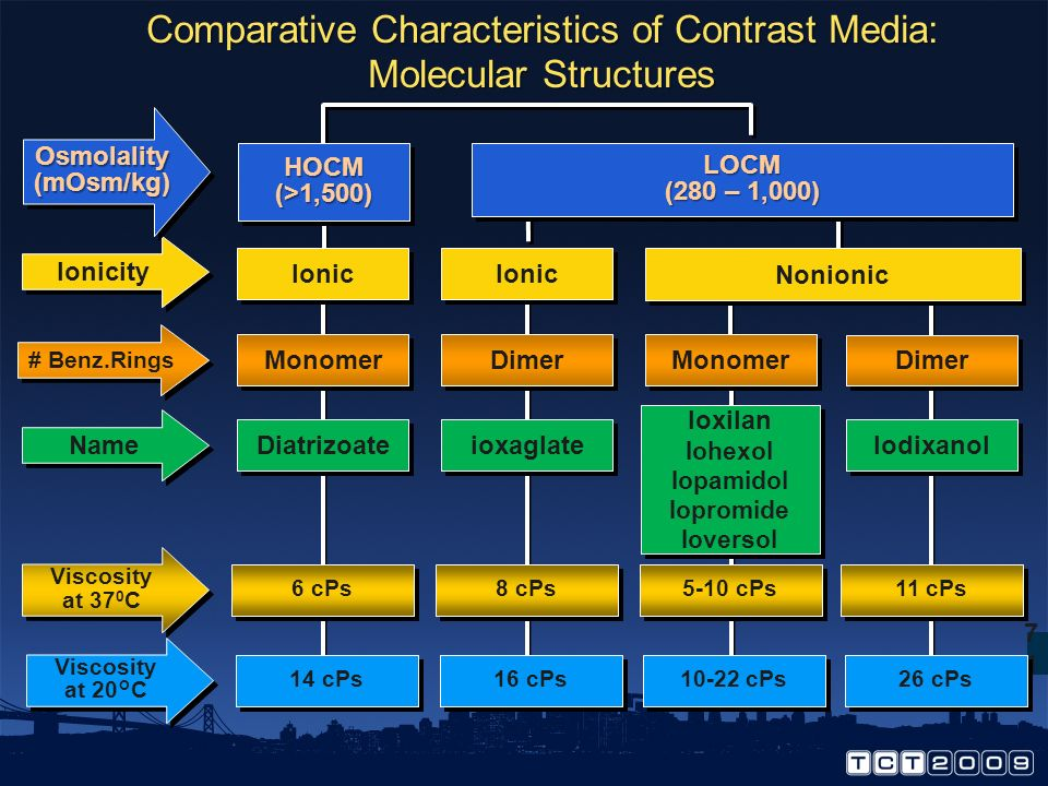 Comparative Characteristics of Contrast Media: Molecular Structures