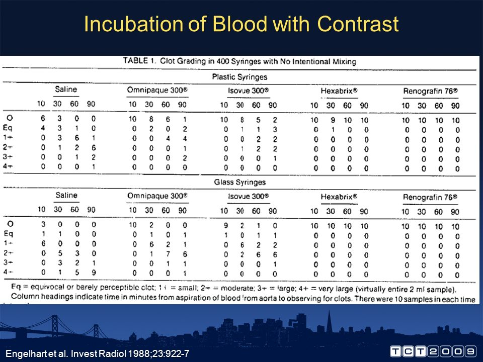 Incubation of Blood with Contrast