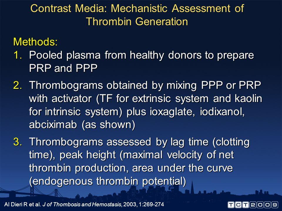 Contrast Media: Mechanistic Assessment of Thrombin Generation